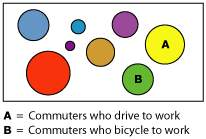 Cluster pattern of commuter tendencies